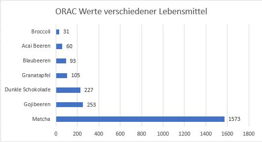 ORAC-Werte verschiedener Lebensmittel im Vergleich